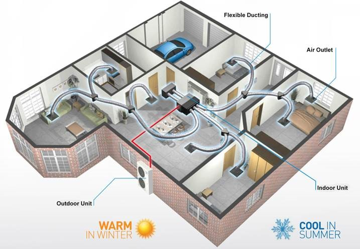 How Does Ducted Hide Away Units Work Cts Airconditioning